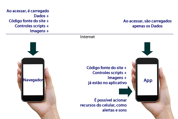 diferenca aplicativo e mobile